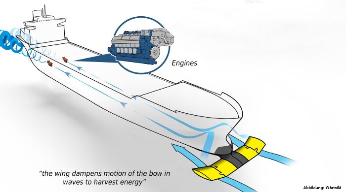 Bug-Flosse von Wärtsilä könnte Emissionen von Schiffen senken